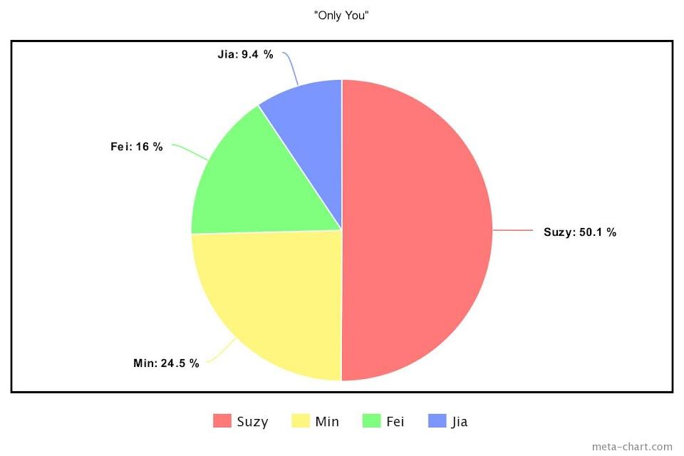 meta-chart (91)