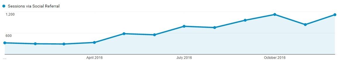 Pinterest traffic 2016