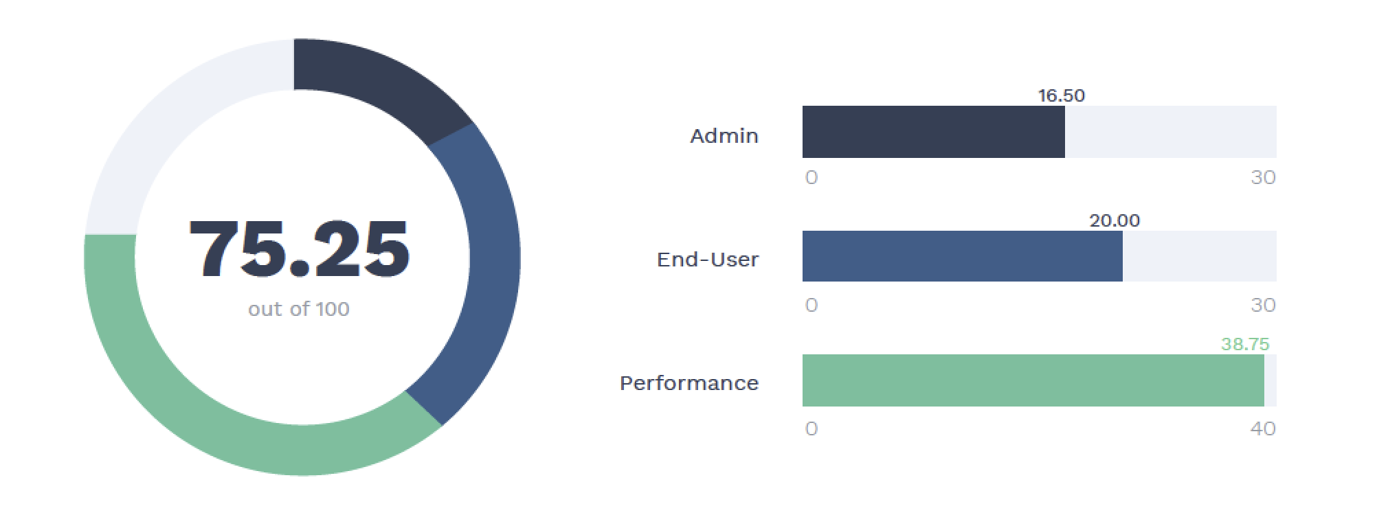 Influence Index Score: The Influence Score (IIS) measures admin and end-user activity and the overall impact on performance.