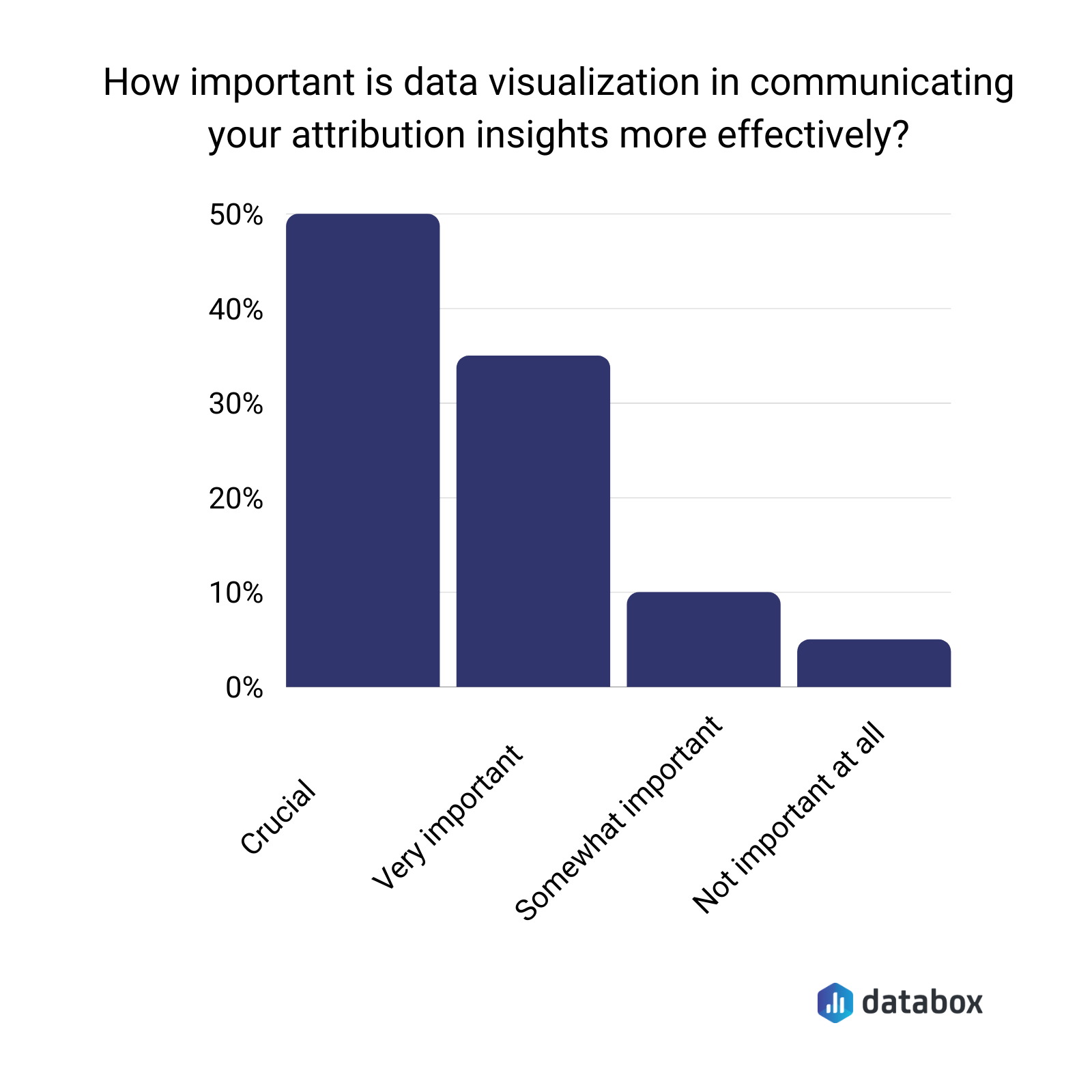 Importance of data visualization in communicating attribution insights