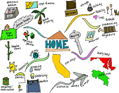 House Vs Home Mind Map Maria Mctighe S Dp