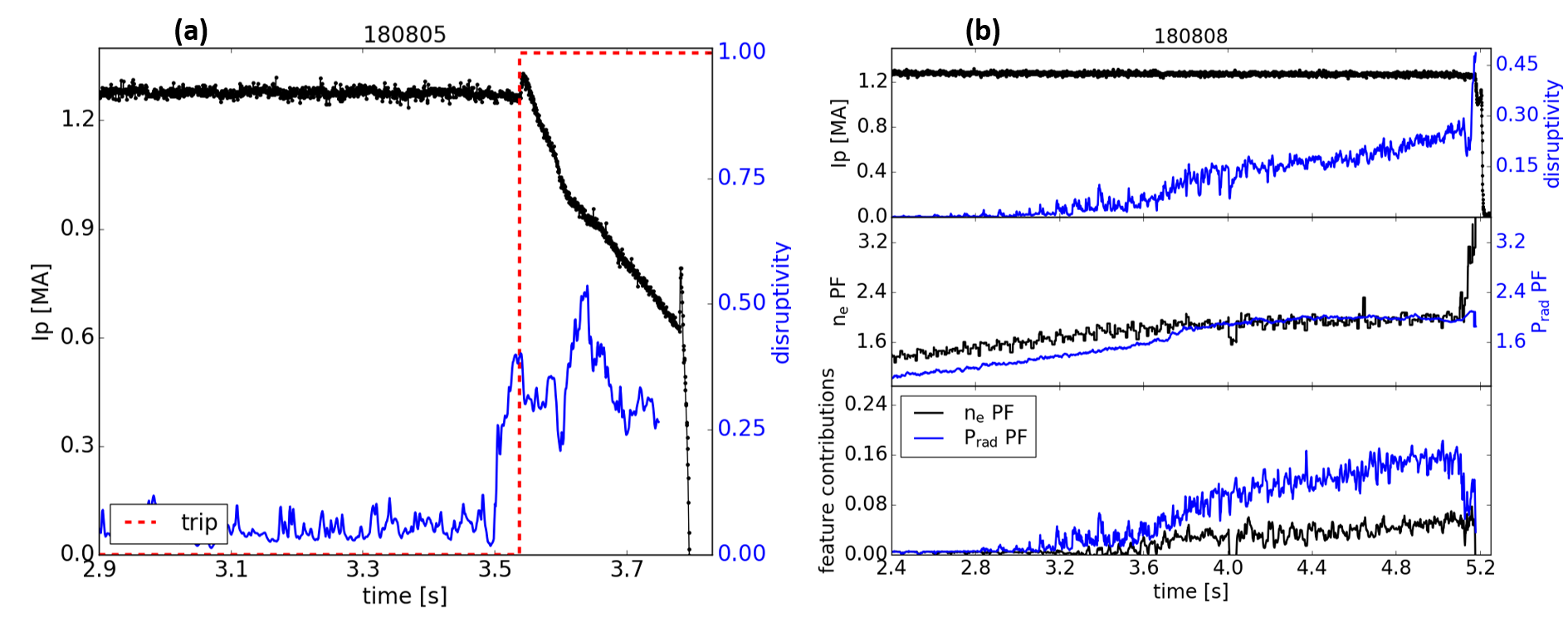 (a) In DIII-D discharge 180805, DPRF triggers an early shutdown by means of fast ramp-down in response to the presence of a tearing mode. Plasma disrupts anyway but at halved plasma current value, thus strongly reducing the stored energy that gets dissipated. The red dashed line indicates the trigger time (t ~ 3.6 s) at the preset disruptivity threshold used by the PCS. (b) ITER Baseline discharge 180808 in DIII-D, at 2s gas valve opens to inject Argon. The disruptivity responds on impurity accumulation time scales, as reflected in the middle panel by radiation (P$_{\text{rad}}$PF) and density (n$_\text{e}$PF) peaking factors. The bottom panel shows the feature contributions calculated in real-time: P$_{\text{rad}}$PF is the most important driver of the disruptivity increase, while less relevant features are not shown here.