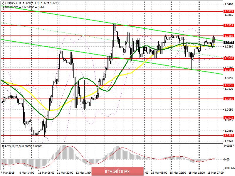 InstaForex Analytics: GBP/USD: rencana untuk sesi Eropa pada tanggal 20 Maret. Data inflasi Inggris dapat melemahkan Pound.