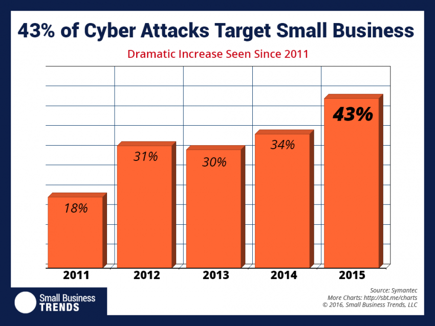 43% of cyber attacks target small businesses
