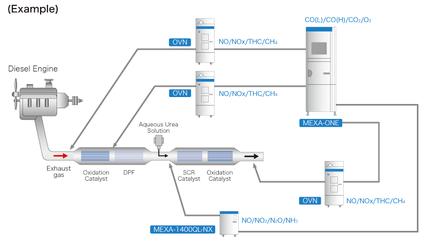https://static.horiba.com/fileadmin/Horiba/_processed_/8/b/csm_MEXA-ONE_Evaluation_of_NOx_After-Treatment_Catalyst_Systems_881adb6233.png