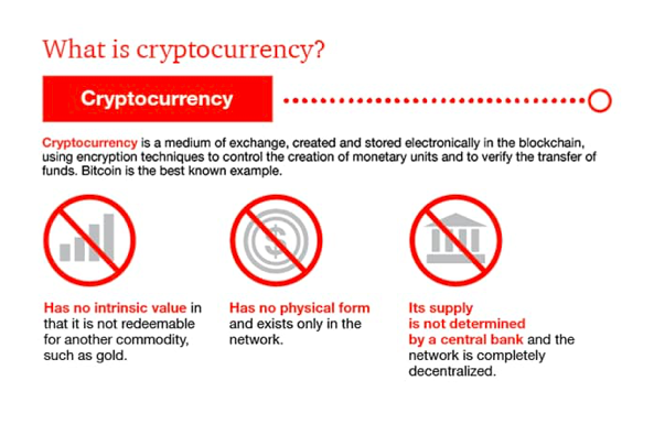 An infograph showing what cryptocurrency is