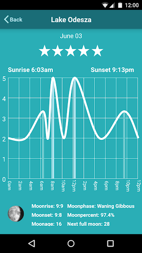 玩免費天氣APP|下載Fishing Forecast Fishing Times app不用錢|硬是要APP