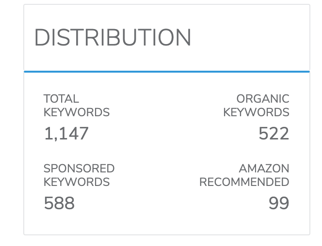 Understanding the ranking of your keywords