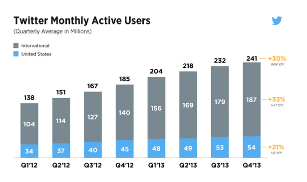 Twitter posts worst-ever revenue growth, disappointing outlook