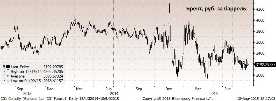 Новый день - новый минимум по ценам на нефть.
