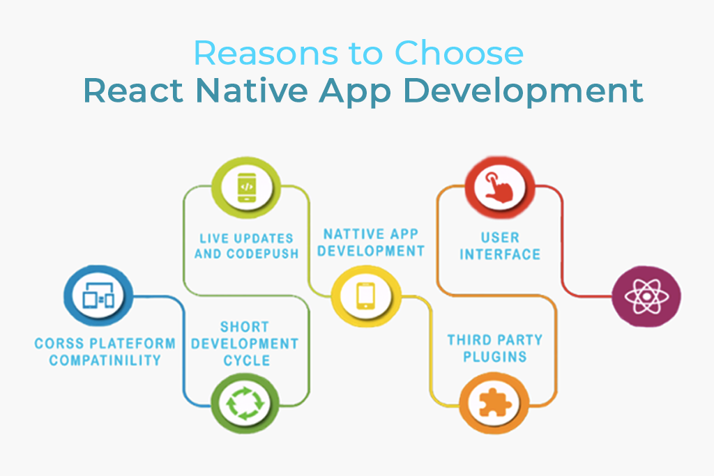 reasons to choose react native gkmit