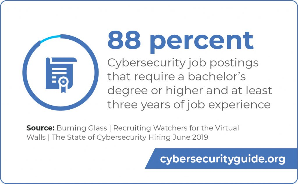 88 percent of cybersecurity job postings required at least a bachelor's degree and three years of job experience