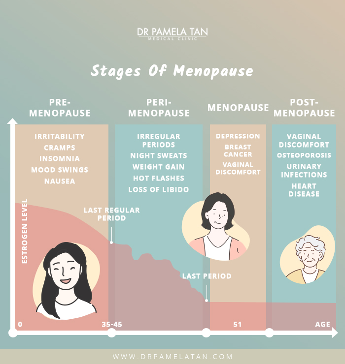 Stages of Menopause- Dr Pamela Tan