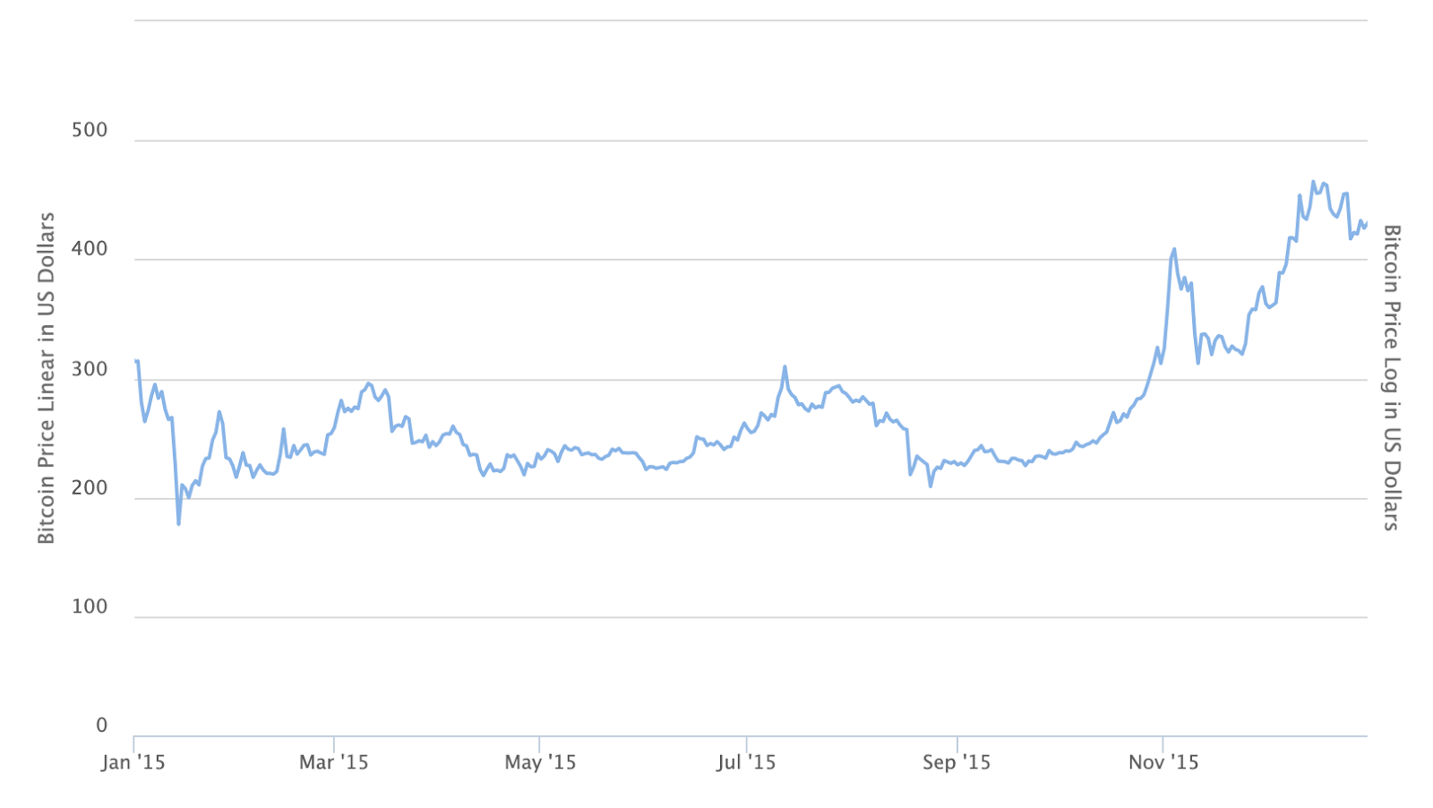 Bitcoin price in 2015