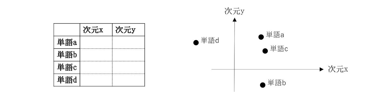 図4. 単語の分散表現のイメージ
