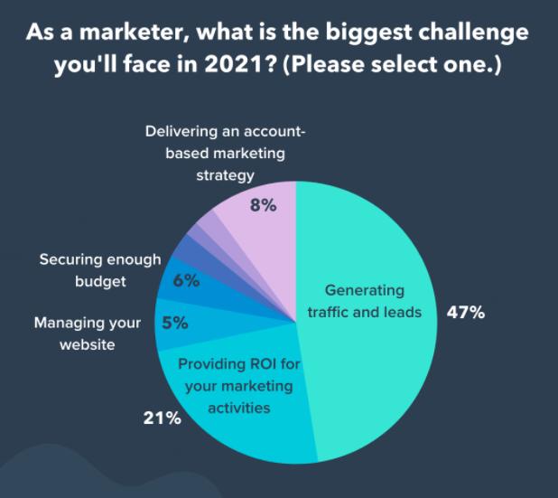 marketing biggest challenge 2021