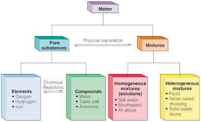 Snc1p Chem11 Classification Of Matter