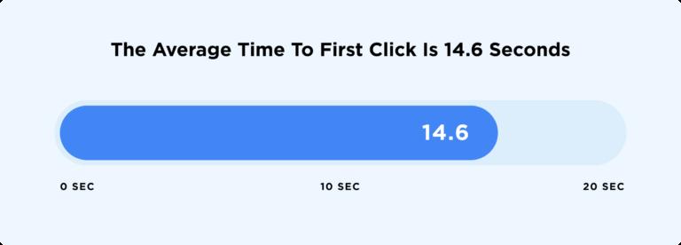 среднее время до первого клика в поисковой выдаче Google