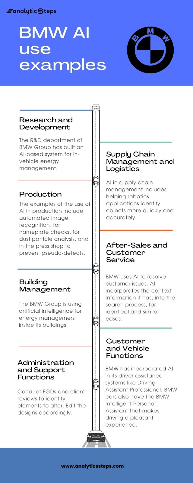 The infographic shows the use of AI by BMW in supply chain management, production, building management, R&D, administration and support functions, customer and vehicle functions, and customer service.