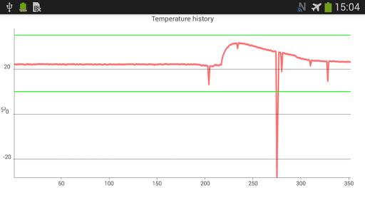 Sensor Demo Schreiner Group 0.4 screenshots 2