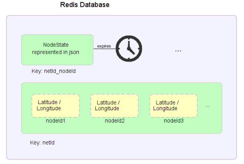 redis database concept