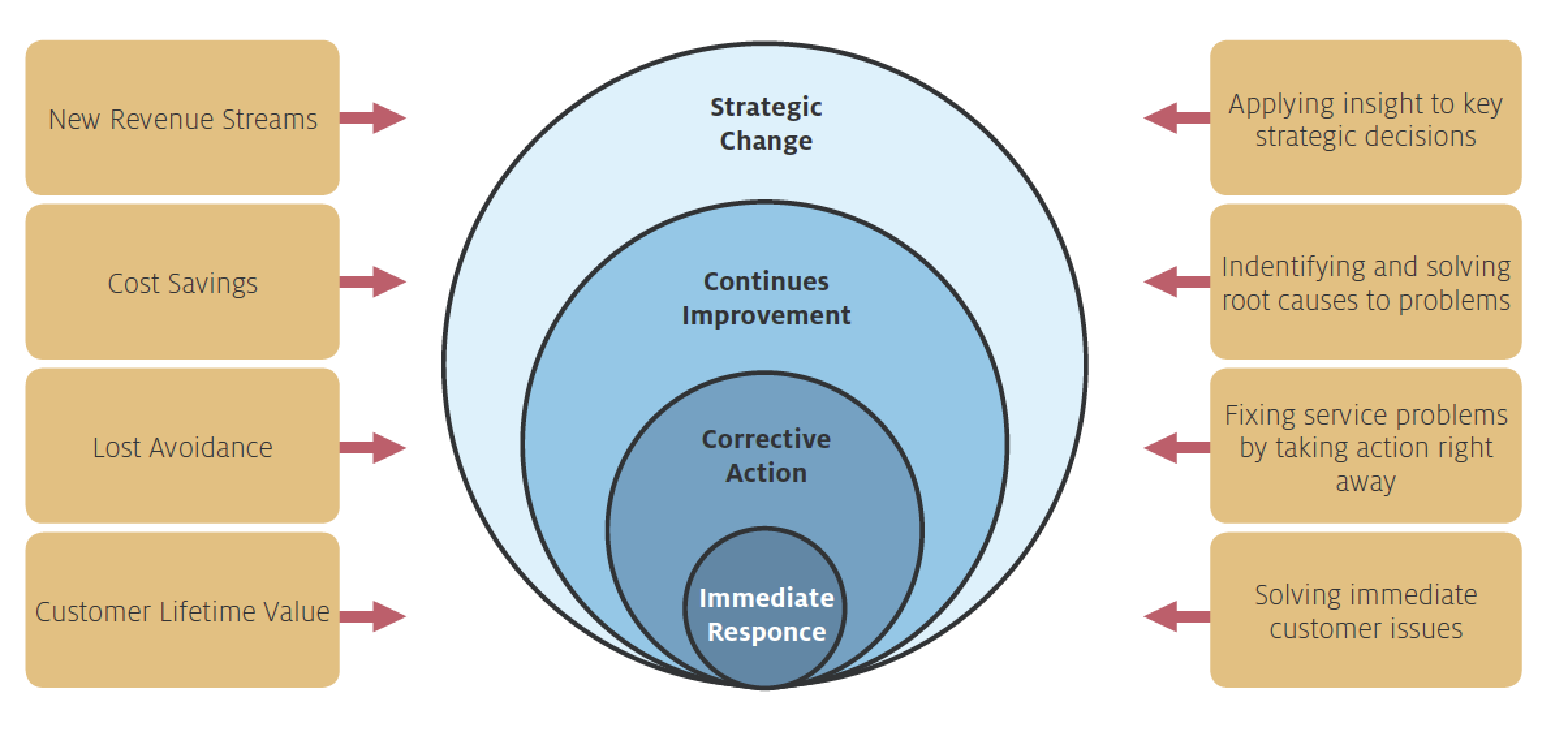 Four Customer Insight-Driven Action Loop