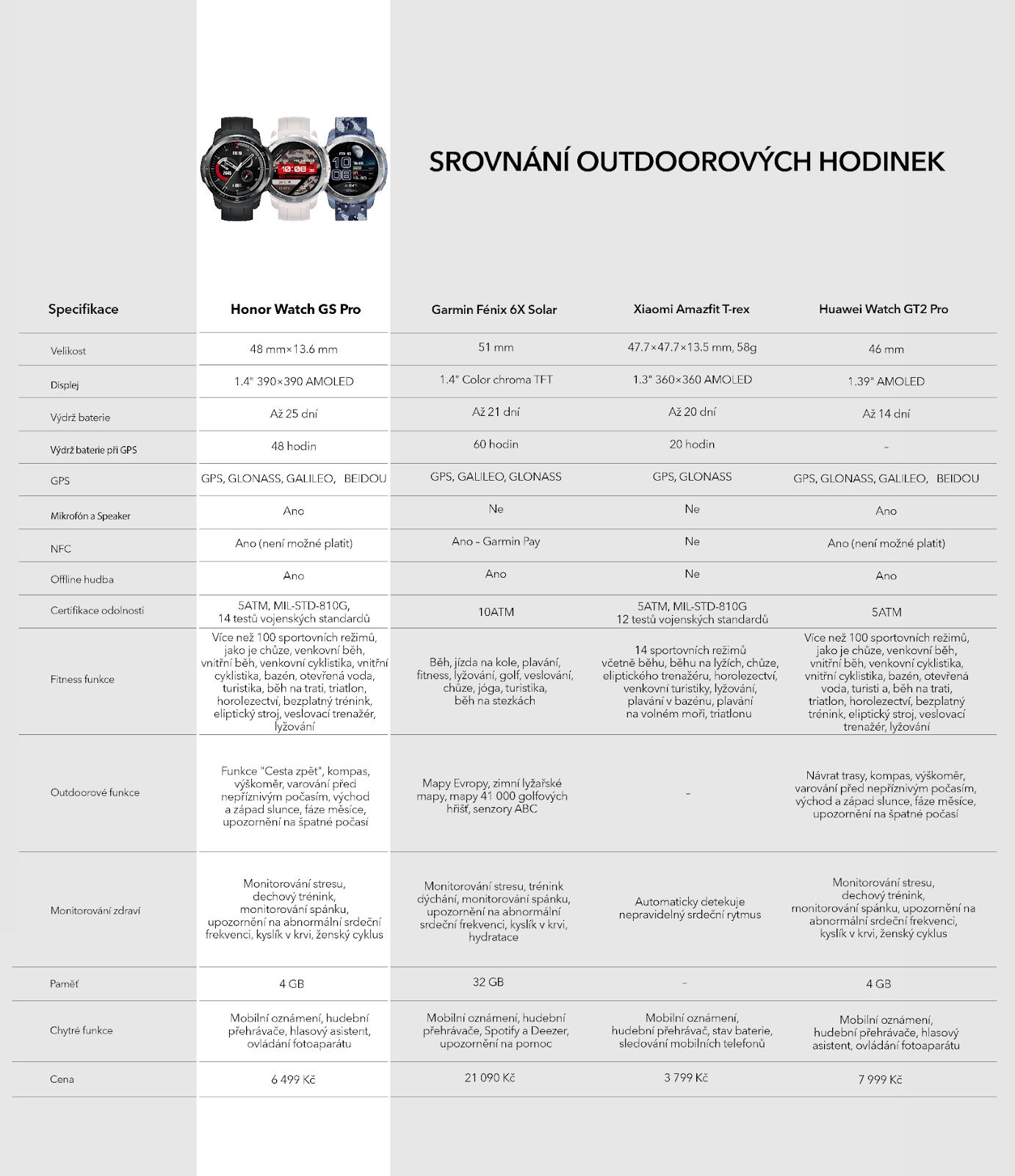 C:\Users\d84171079\Desktop\HONOR Watch GS Pro Comparison table.png