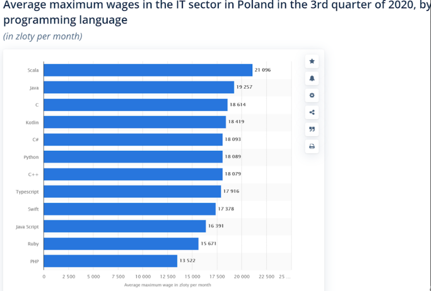 top paid programming languages in Poland