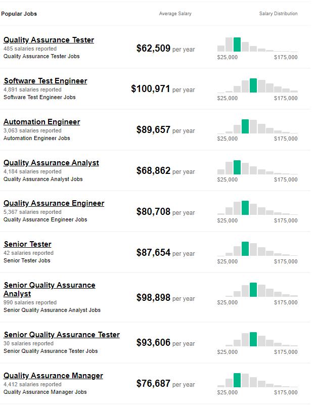 Selenium Job salary trends