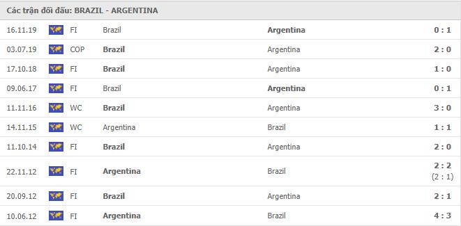 10 cuộc đối đầu gần nhất giữa Brazil vs Argentina
