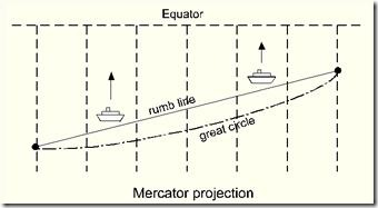 all rumb lines, or lines of constant direction