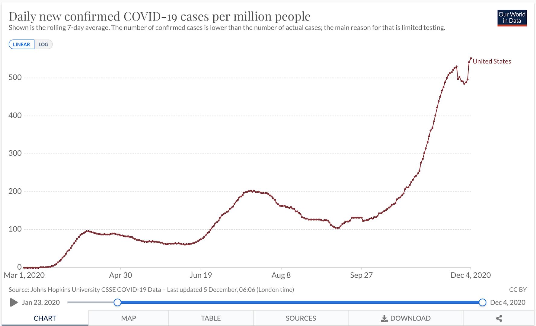Covid-Infektionen USA