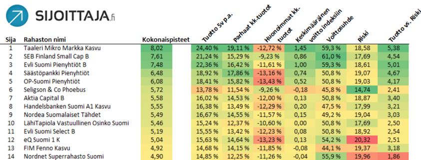 Suomen parhaat rahastot