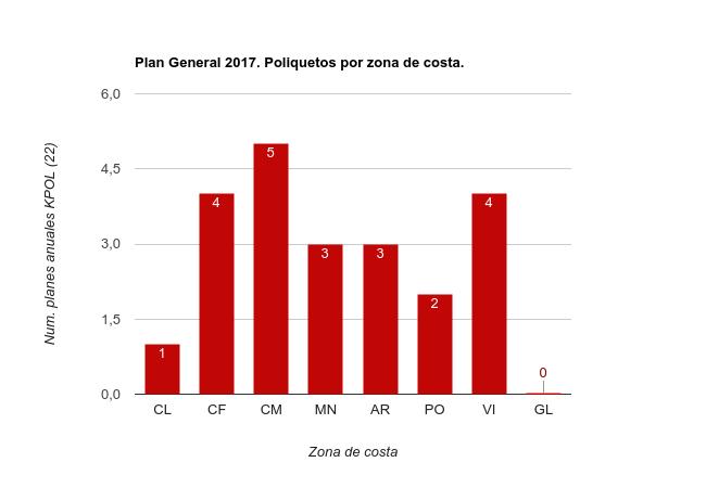 Planes Específicos 2017 Poliquetos por zona de costa