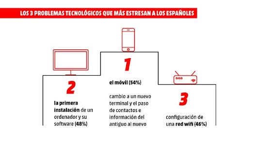 Cambiar de móvil provoca estrés a más de la mitad de los españoles