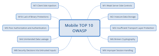 How to Test the Security of an Android Application