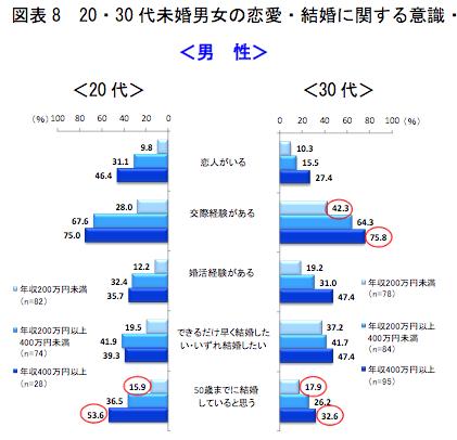 20・30代未婚男女の恋愛・結婚に関する意識・実態(年収階級別)(1/2)