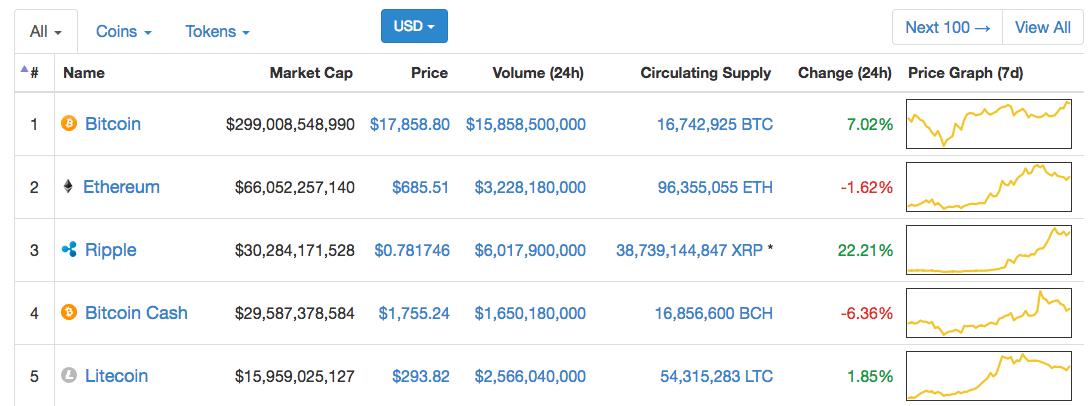 Guide: Was ist Litecoin, sein Wert, Ursprung und Vergleich mit Bitcoin