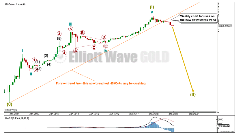 Нисходящая интерпретации графика биткоина согласно волнам Эллиотта