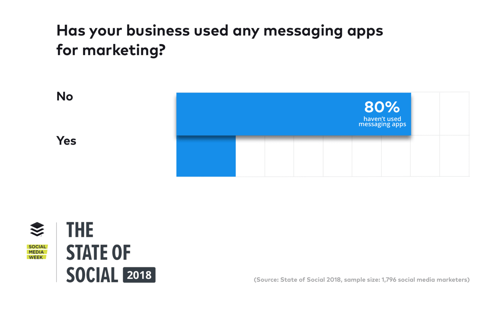 messenger platforms for marketing