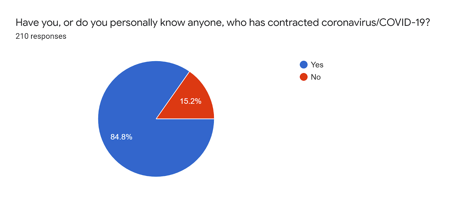 Forms response chart. Question title: Have you, or do you personally know anyone, who has contracted coronavirus/COVID-19?. Number of responses: 210 responses.