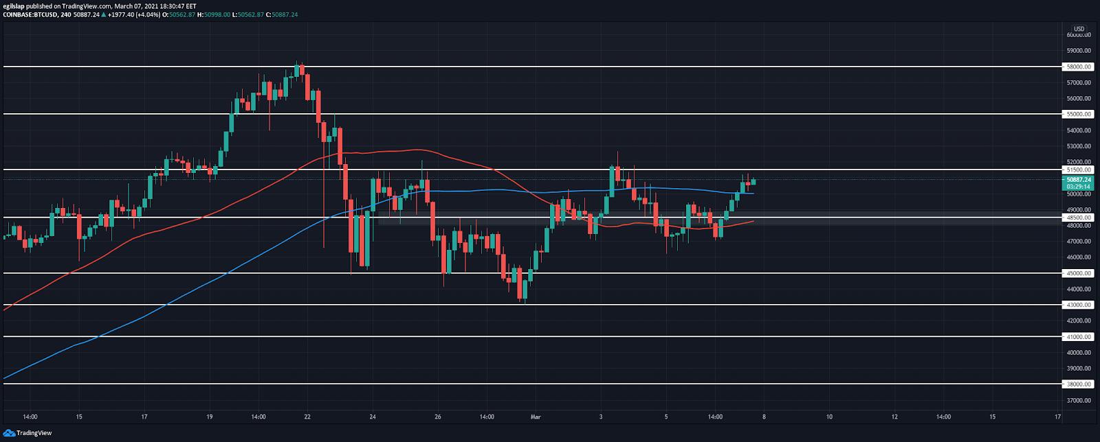 Weekly Crypto Price Analysis 7th Mar: BTC, ETH, XRP, DOT, SUSHI 2