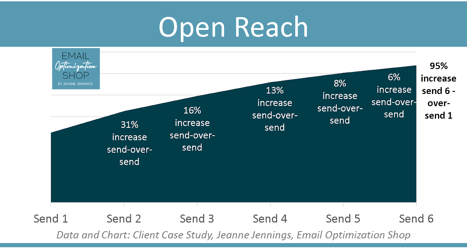 5 Good Reasons Why You Should Never Send Just One Email