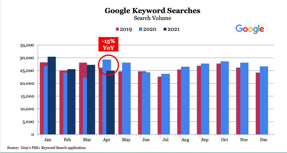 Google keyword search volume for journalism