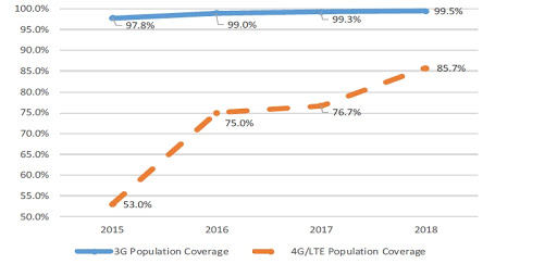 National population coverage for 3G and 4G/LTE.