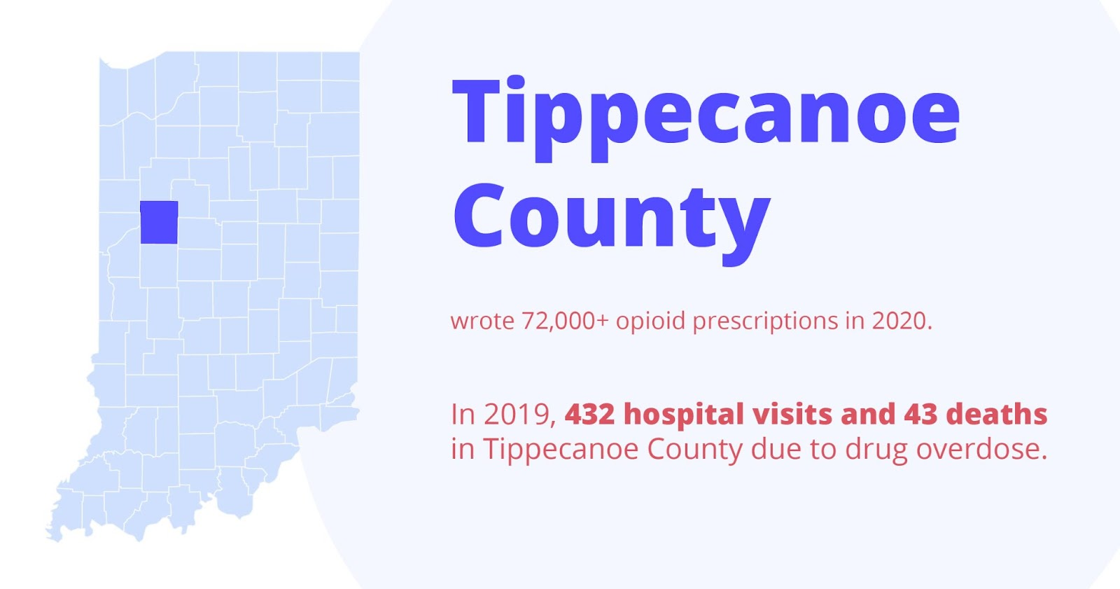 Tippecanoe county wrote 72,000+ opioid prescriptions in 2020. In 2019, 432 hospital visits and 43 deaths in tippecanoe county due to overdose.