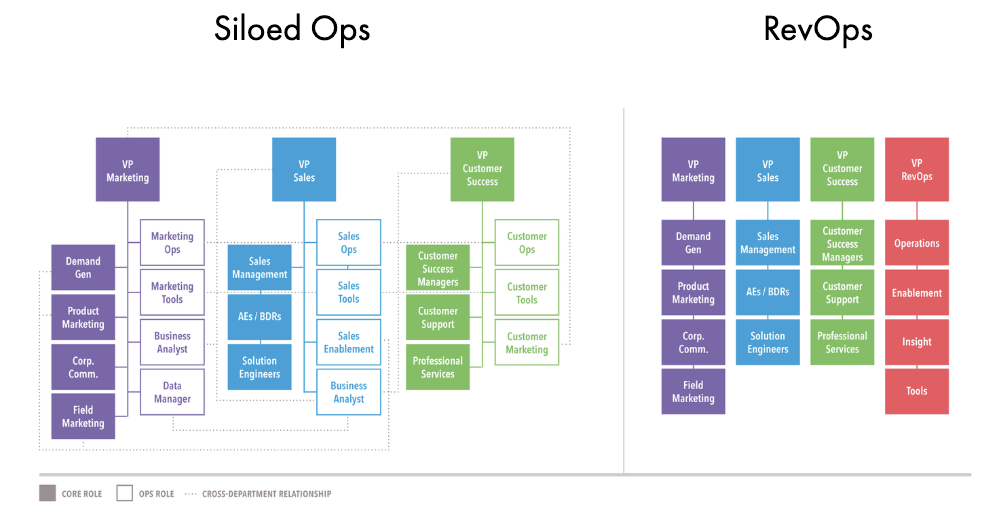 RevOps team structures