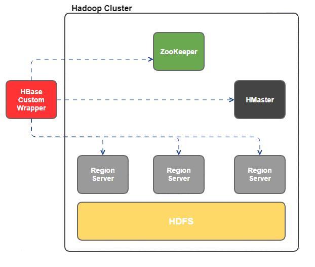 Denodo HBase CustomWrapper - User Manual