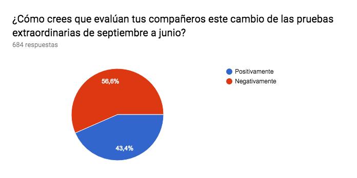 Gráfico de respuestas de formularios. Título de la pregunta:¿Cómo crees que evalúan tus compañeros este cambio de las pruebas extraordinarias de septiembre a junio?. Número de respuestas:684 respuestas.