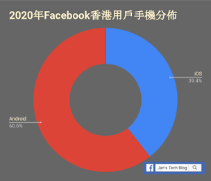 Smart Phone Usage Distribution of HK Facebook users. 香港Facebook用戶  不過上年的50%是240萬人;但今年的60%是200萬。而今年iOS跟Android用戶加起來都只是三百多萬人口。不過有點是想提的,但我不知是不是今年才發生,就是這個Targeting Option似乎被「正名」為「Facebook access (mobile): Android devices」(iOS亦然)。加了「Facebook access (mobile)」在前頭,會否有特別意見呢?  <img src=